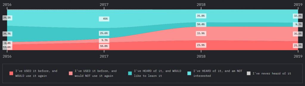 satysfakcja pracy z angular